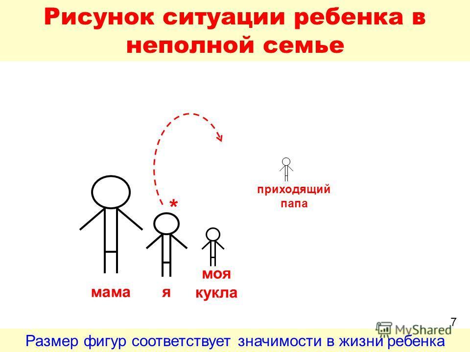 Рисунок ситуации ребенка в неполной семье 7 мамая моя кукла приходящий папа * Размер фигур соответствует значимости в жизни ребенка 7