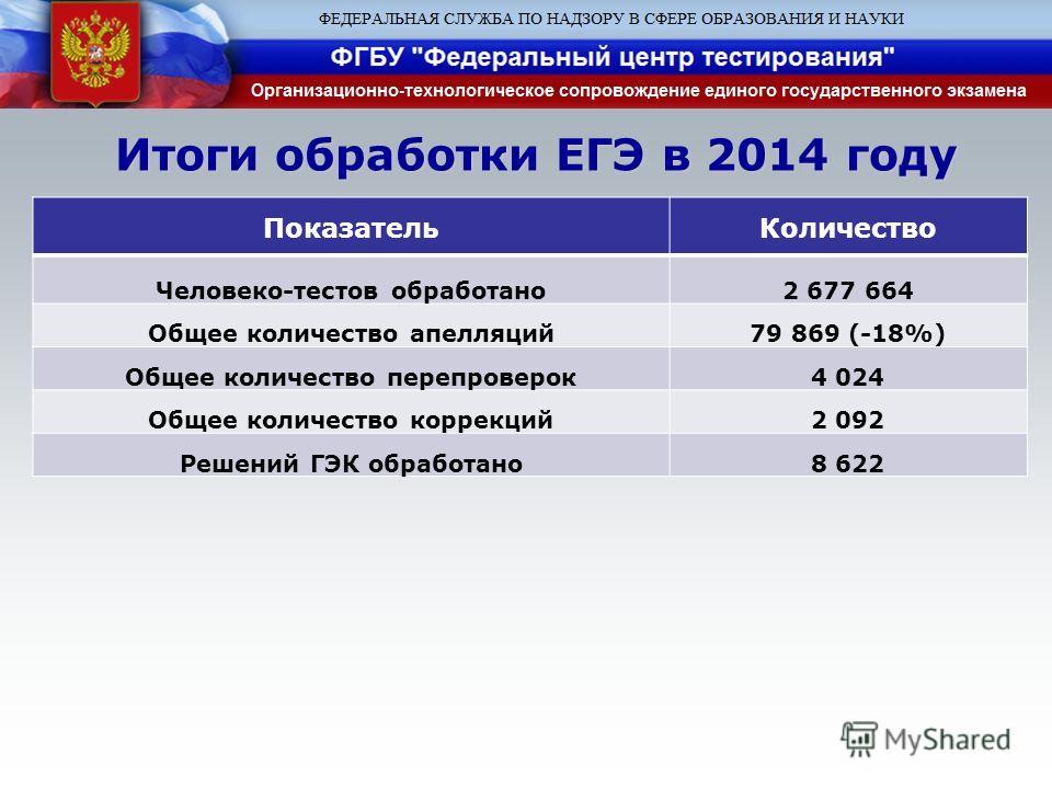 Итоги обработки ЕГЭ в 2014 году Показатель Количество Человеко-тестов обработано 2 677 664 Общее количество апелляций 79 869 (-18%) Общее количество перепроверок 4 024 Общее количество коррекций 2 092 Решений ГЭК обработано 8 622