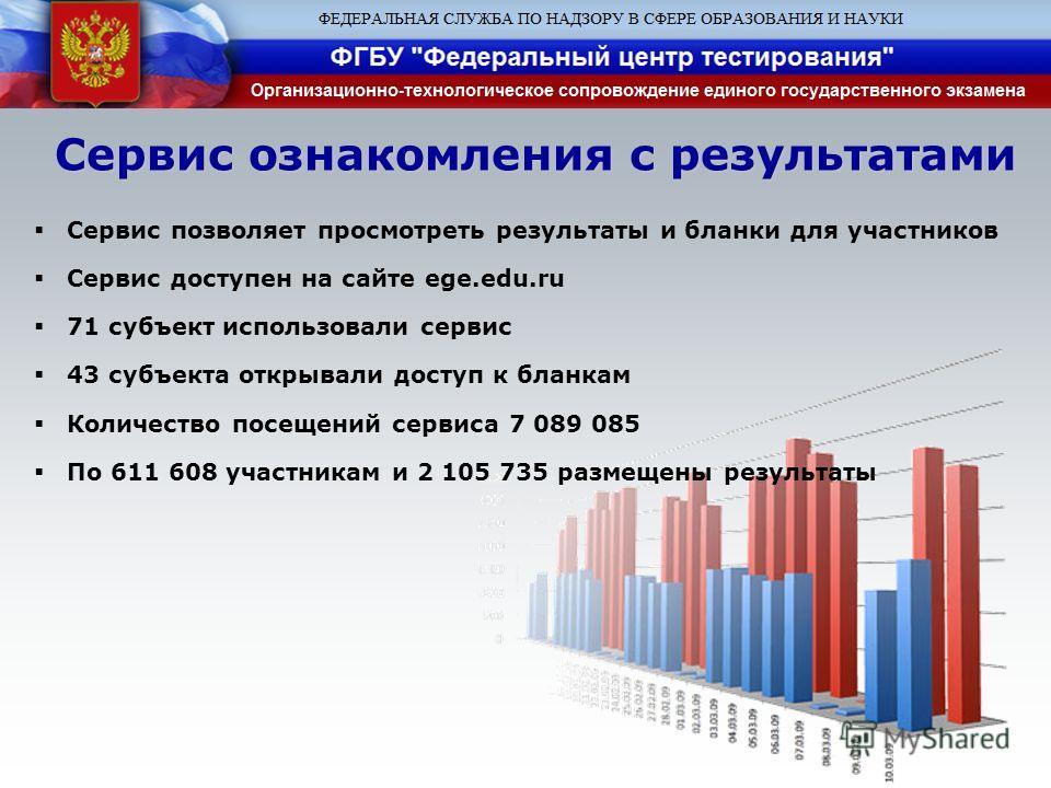 Сервис ознакомления с результатами Сервис позволяет просмотреть результаты и бланки для участников Сервис доступен на сайте ege.edu.ru 71 субъект использовали сервис 43 субъекта открывали доступ к бланкам Количество посещений сервиса 7 089 085 По 611