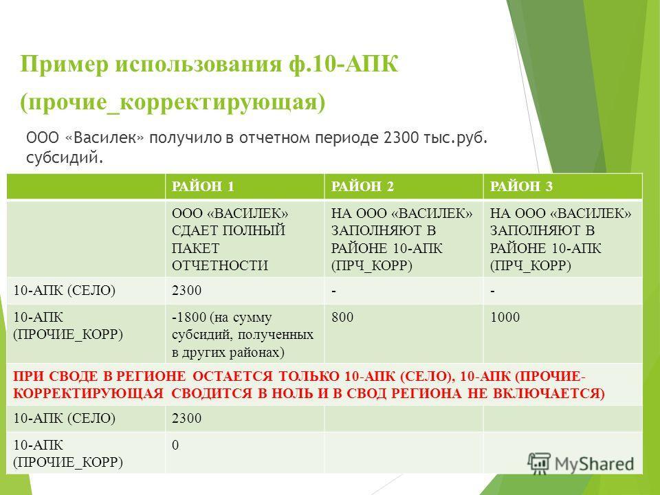 Пример использования ф.10-АПК (прочие_корректирующая) ООО «Василек» получило в отчетном периоде 2300 тыс.руб. субсидий. РАЙОН 1РАЙОН 2РАЙОН 3 ООО «ВАСИЛЕК» СДАЕТ ПОЛНЫЙ ПАКЕТ ОТЧЕТНОСТИ НА ООО «ВАСИЛЕК» ЗАПОЛНЯЮТ В РАЙОНЕ 10-АПК (ПРЧ_КОРР) 10-АПК (СЕ