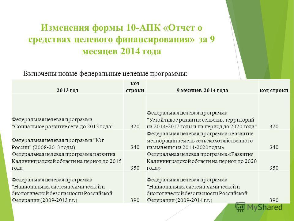 Изменения формы 10-АПК «Отчет о средствах целевого финансирования» за 9 месяцев 2014 года 2013 год код строки 9 месяцев 2014 годакод строки Федеральная целевая программа