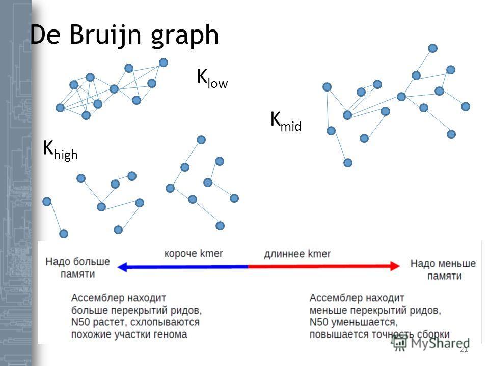 De Bruijn graph 21 K low K mid K high