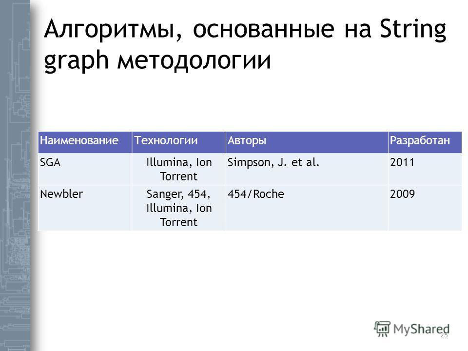 Алгоритмы, основанные на String graph методологии Наименование ТехнологииАвторы Разработан SGAIllumina, Ion Torrent Simpson, J. et al.2011 NewblerSanger, 454, Illumina, Ion Torrent 454/Roche2009 25
