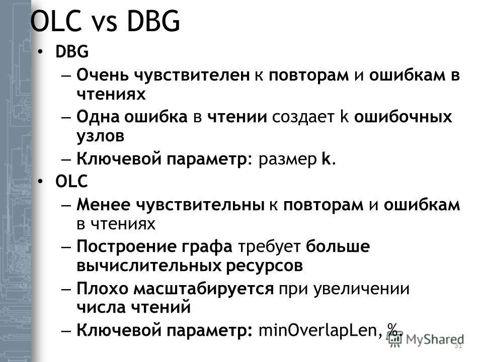 OLC vs DBG DBG – Очень чувствителен к повторам и ошибкам в чтениях – Одна ошибка в чтении создает k ошибочных узлов – Ключевой параметр: размер k. OLC – Менее чувствительны к повторам и ошибкам в чтениях – Построение графа требует больше вычислительн