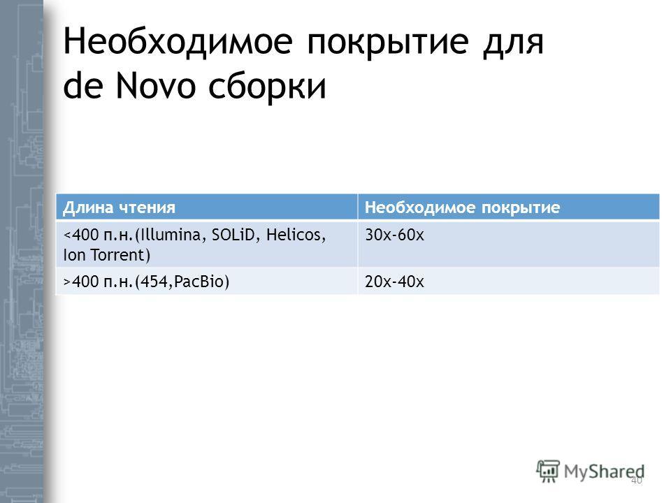 Необходимое покрытие для de Novo сборки Длина чтения Необходимое покрытие 400 п.н.(454,PacBio)20x-40x 40