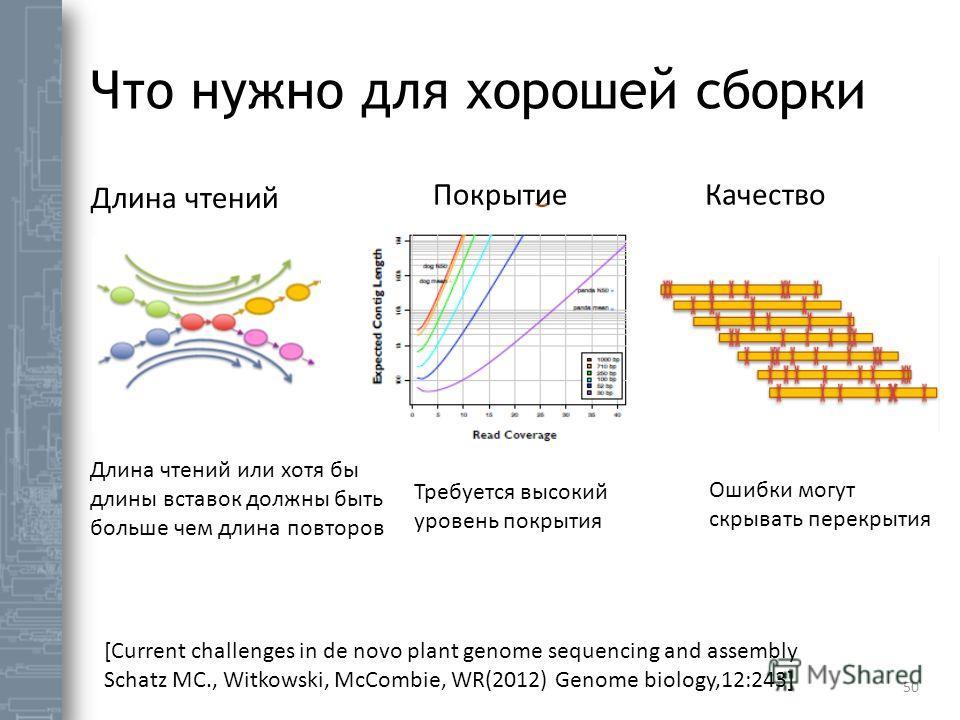Что нужно для хорошей сборки 50 Длина чтений Покрытие Качество Длина чтений или хотя бы длины вставок должны быть больше чем длина повторов Требуется высокий уровень покрытия Ошибки могут скрывать перекрытия [Current challenges in de novo plant genom
