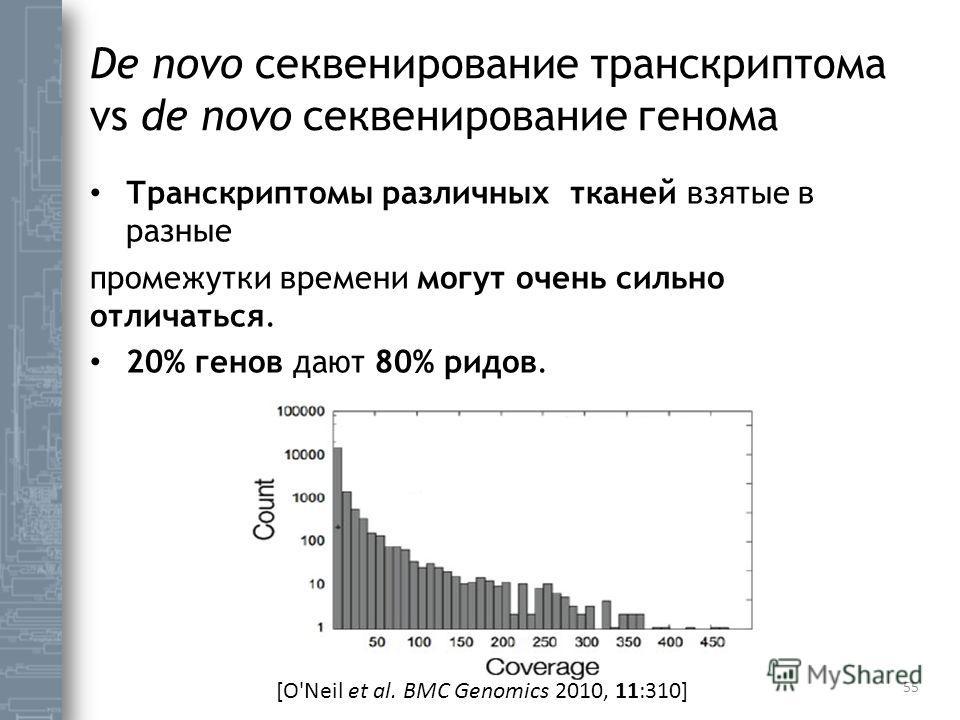 De novo секвенирование транскриптома vs de novo секвенирование генома Транскриптомы различных тканей взятые в разные промежутки времени могут очень сильно отличаться. 20% генов дают 80% ридов. 55 [O'Neil et al. BMC Genomics 2010, 11:310]