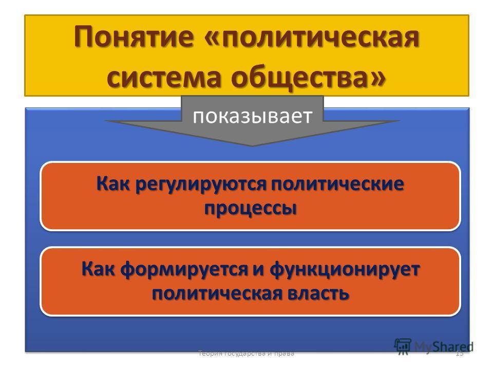 Понятие «политическая система общества» Теория государства и права 15 показывает Как регулируются политические процессы Как формируется и функционирует политическая власть