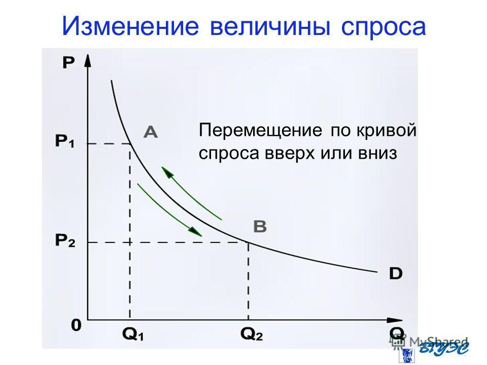 Изменение величины спроса Перемещение по кривой спроса вверх или вниз