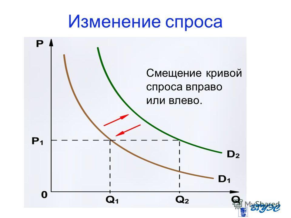 Изменение спроса Смещение кривой спроса вправо или влево.