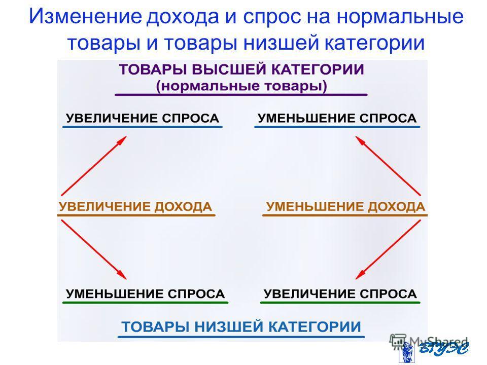 Изменение дохода и спрос на нормальные товары и товары низшей категории