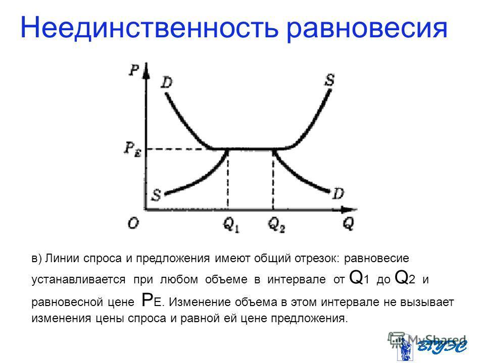 Неединственность равновесия в) Линии спроса и предложения имеют общий отрезок: равновесие устанавливается при любом объеме в интервале от Q 1 до Q 2 и равновесной цене Р Е. Изменение объема в этом интервале не вызывает изменения цены спроса и равной