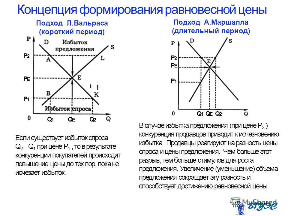 Концепция формирования равновесной цены В случае избытка предложения (при цене Р 2 ) конкуренция продавцов приводит к исчезновению избытка. Продавцы реагируют на разность цены спроса и цены предложения. Чем больше этот разрыв, тем больше стимулов для