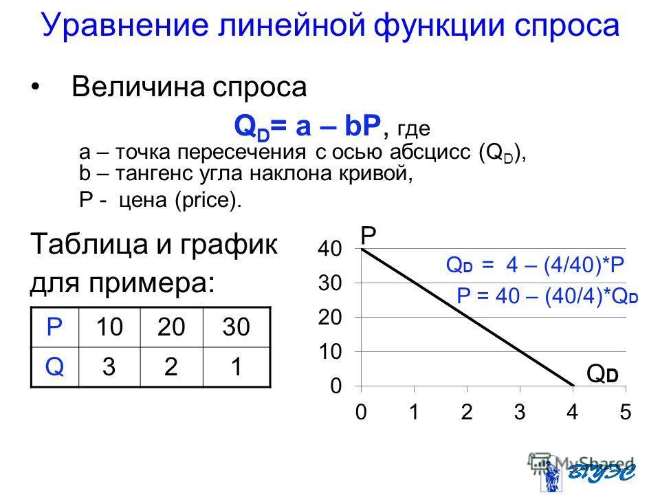Уравнение линейной функции спроса Величина спроса Q D = a – bP, где a – точка пересечения с осью абсцисс (Q D ), b – тангенс угла наклона кривой, Р - цена (price). Таблица и график для примера: P102030 Q321 P QDQD