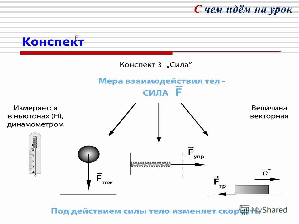 Конспект Измеряется в ньютонах (Н), динамометром Величина векторная Мера взаимодействия тел СИЛА Сила тяжести Сила упругости Сила трения Под действием силы тело изменяет скорость С чем идём на урок