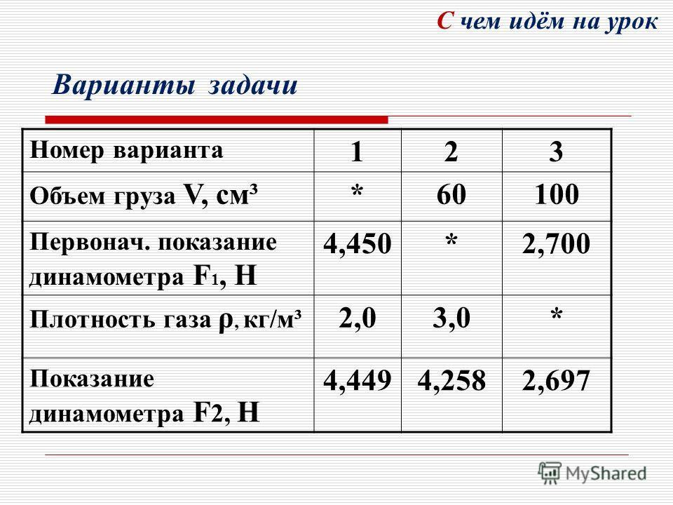Номер варианта 123 Объем груза V, см³*60100 Первонач. показание динамометра F 1, Н 4,450*2,700 Плотность газа ρ, кг/м³ 2,03,0* Показание динамометра F 2, Н 4,4494,2582,697 Варианты задачи С чем идём на урок