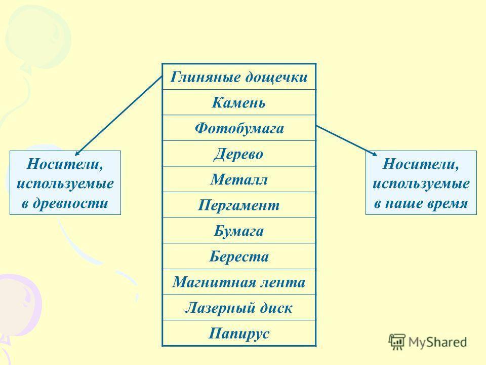Глиняные дощечки Камень Фотобумага Дерево Металл Пергамент Бумага Береста Магнитная лента Лазерный диск Папирус Носители, используемые в древности Носители, используемые в наше время