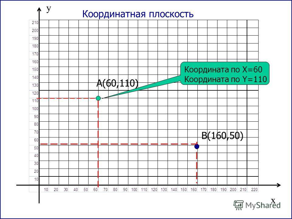 x y A(60,110) Координатная плоскость В(160,50) Координата по X=60 Координата по Y=110