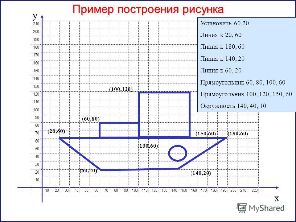 Пример построения рисунка (60,20) (20,60) (180,60) (140,20) (60,80) (100,60) (150,60) (100,120) х у Установить 60,20 Линия к 20, 60 Линия к 180, 60 Линия к 140, 20 Линия к 60, 20 Прямоугольник 60, 80, 100, 60 Прямоугольник 100, 120, 150, 60 Окружност