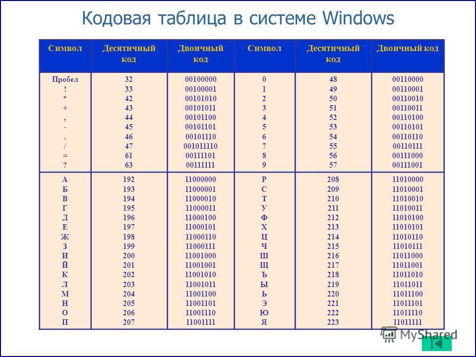 Кодовая таблица в системе Windows Символ Десятичный код Двоичный код Символ Десятичный код Двоичный код Пробел ! * +, -. / = ? 32 33 42 43 44 45 46 47 61 63 00100000 00100001 00101010 00101011 00101100 00101101 00101110 001011110 00111101 00111111 01