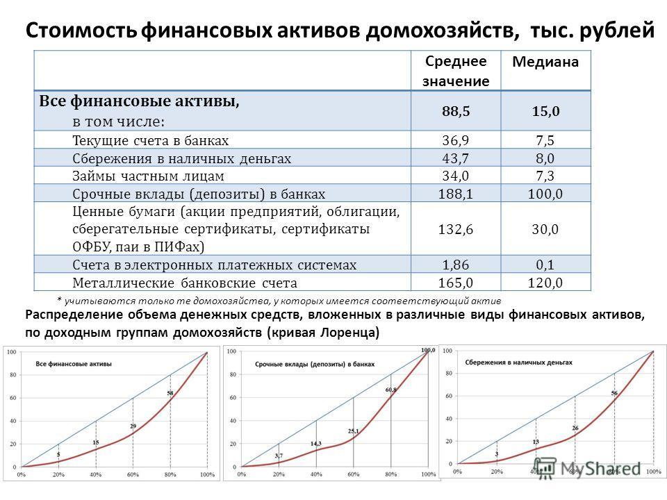 Стоимость финансовых активов домохозяйств, тыс. рублей Среднее значение Медиана Все финансовые активы, в том числе: 88,515,0 Текущие счета в банках 36,97,5 Сбережения в наличных деньгах 43,78,0 Займы частным лицам 34,07,3 Срочные вклады (депозиты) в
