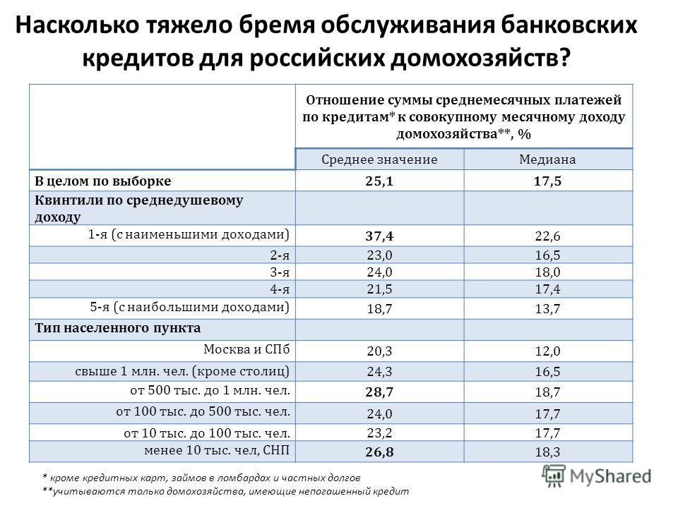 Насколько тяжело бремя обслуживания банковских кредитов для российских домохозяйств? Отношение суммы среднемесячных платежей по кредитам* к совокупному месячному доходу домохозяйства**, % Среднее значение Медиана В целом по выборке 25,117,5 Квинтили