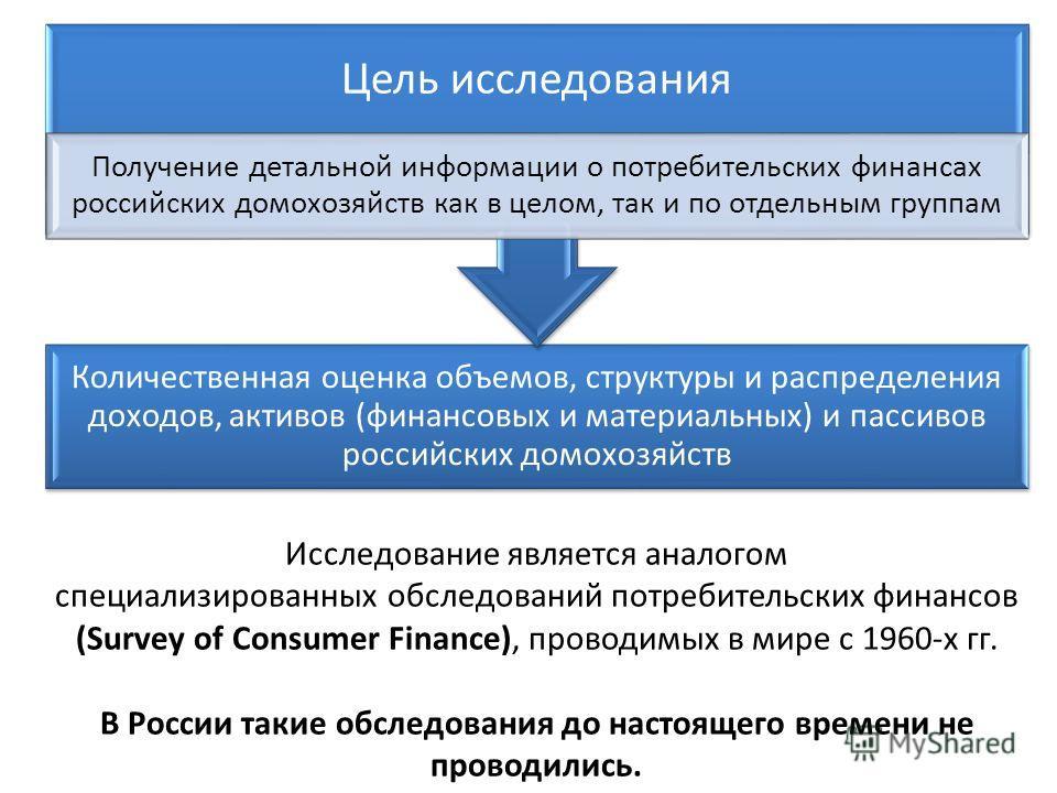 Исследование является аналогом специализированных обследований потребительских финансов (Survey of Consumer Finance), проводимых в мире с 1960-х гг. В России такие обследования до настоящего времени не проводились. Количественная оценка объемов, стру