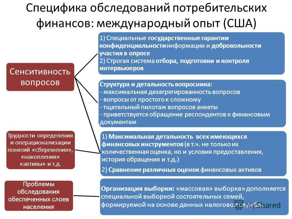 Специфика обследований потребительских финансов: международный опыт (США)