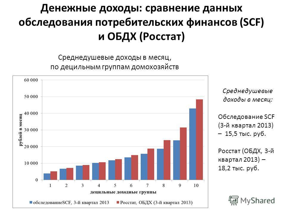 Денежные доходы: сравнение данных обследования потребительских финансов (SCF) и ОБДХ (Росстат) Среднедушевые доходы в месяц, по децильным группам домохозяйств Среднедушевые доходы в месяц: Обследование SCF (3-й квартал 2013) – 15,5 тыс. руб. Росстат