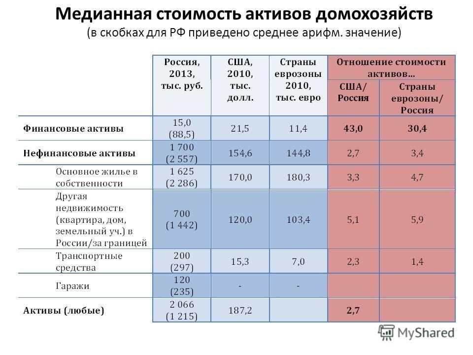 Медианная стоимость активов домохозяйств (в скобках для РФ приведено среднее арифм. значение)