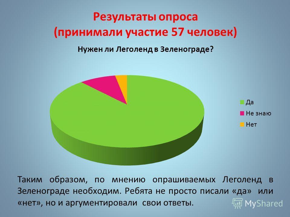 Результаты опроса (принимали участие 57 человек) Таким образом, по мнению опрашиваемых Леголенд в Зеленограде необходим. Ребята не просто писали «да» или «нет», но и аргументировали свои ответы.