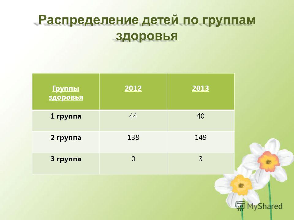 Распределение детей по группам здоровья Группы здоровья 20122013 1 группа 4440 2 группа 138149 3 группа 03