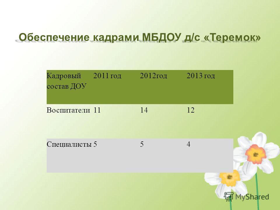 Кадровый состав ДОУ 2011 год 2012 год 2013 год Воспитатели 111412 Специалисты 554 Обеспечение кадрами МБДОУ д/с «Теремок»