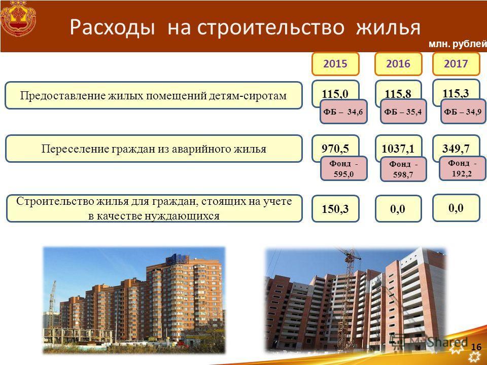 Расходы на строительство жилья Предоставление жилых помещений детям-сиротам 115,0115,8 115,3 ФБ – 34,6 ФБ – 35,4 ФБ – 34,9 Строительство жилья для граждан, стоящих на учете в качестве нуждающихся 150,30,0 Переселение граждан из аварийного жилья 970,5