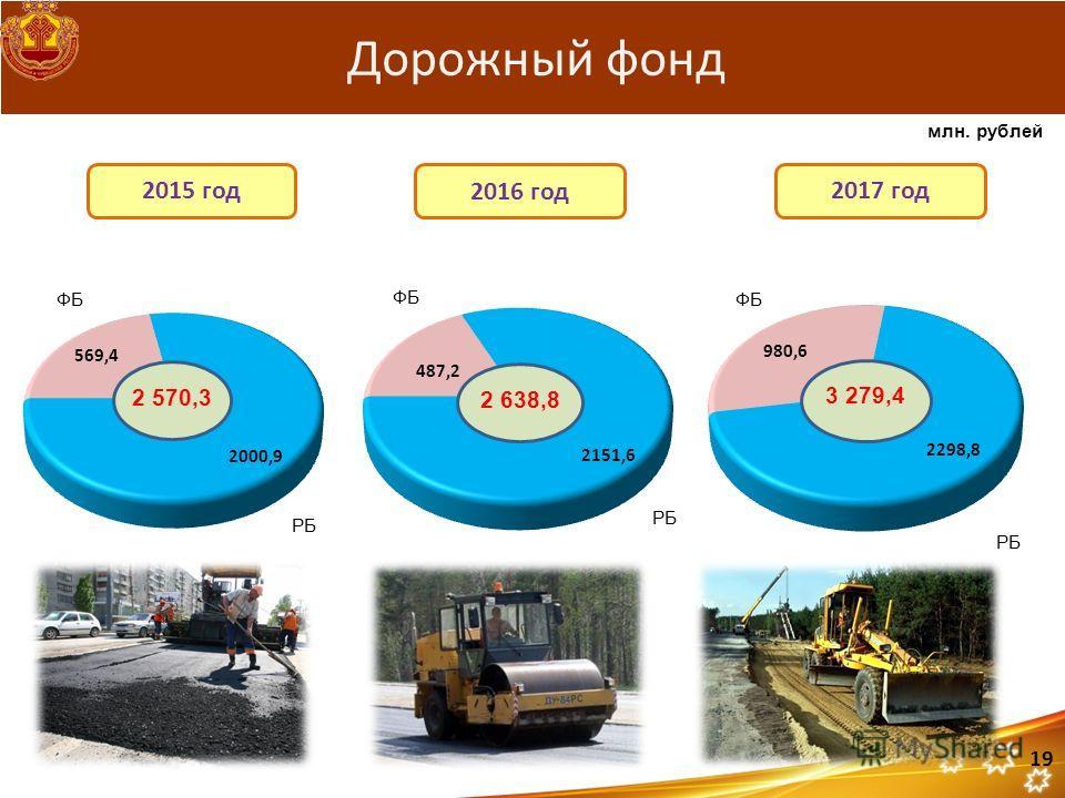 Дорожный фонд 2017 год 2016 год 2015 год 2 570,3 2 638,8 19 ФБ РБ млн. рублей