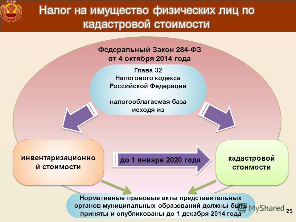 кадастровой стоимости Глава 32 Налогового кодекса Российской Федерации налогооблагаемая база исходя из до 1 января 2020 года инвентаризационно й стоимости Федеральный Закон 284-ФЗ от 4 октября 2014 года Нормативные правовые акты представительных орга