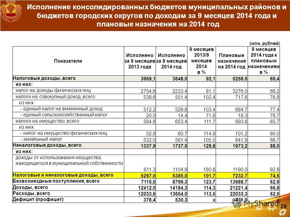 (млн. рублей) Показатели Исполнено за 9 месяцев 2013 года Исполнено за 9 месяцев 2014 год 9 месяцев 2013/9 месяцев 2014 в % Плановые назначения на 2014 год 9 месяцев 2014 года к плановым назначениям в % Налоговые доходы, всего 3959,13648,092,15259,56