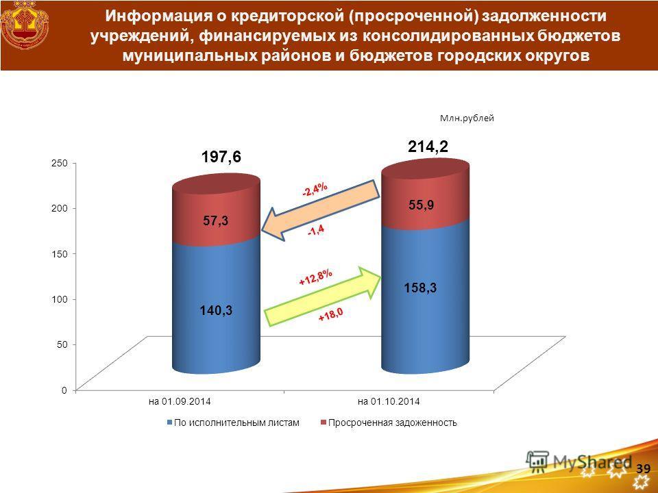 Информация о кредиторской (просроченной) задолженности учреждений, финансируемых из консолидированных бюджетов муниципальных районов и бюджетов городских округов +18,0 39