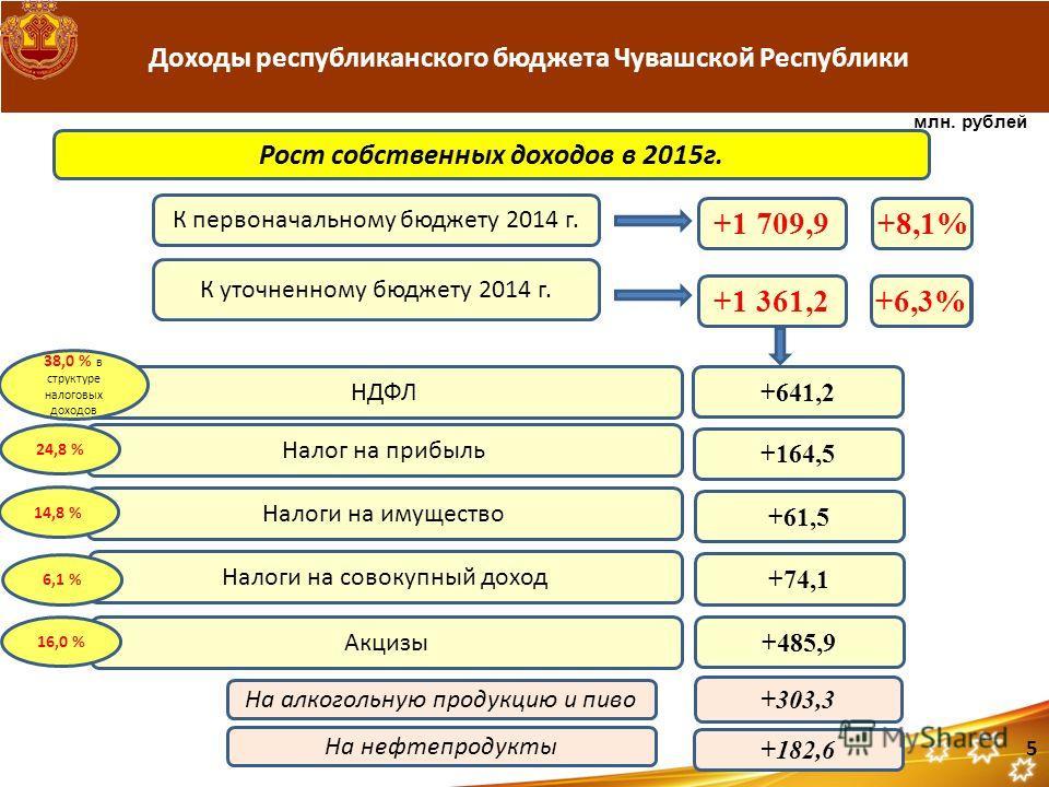 Доходы республиканского бюджета Чувашской Республики 5 Рост собственных доходов в 2015 г. К первоначальному бюджету 2014 г. К уточненному бюджету 2014 г. НДФЛ +1 709,9+8,1% +1 361,2 Налог на прибыль Налоги на имущество Налоги на совокупный доход Акци