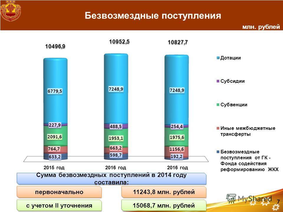 Безвозмездные поступления млн. рублей 10496,9 10952,5 10827,7 Сумма безвозмездных поступлений в 2014 году составила: первоначально с учетом II уточнения 11243,8 млн. рублей 15068,7 млн. рублей 7
