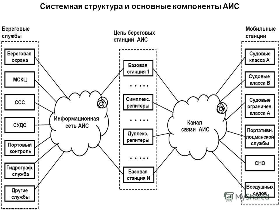 Системная структура и основные компоненты АИС