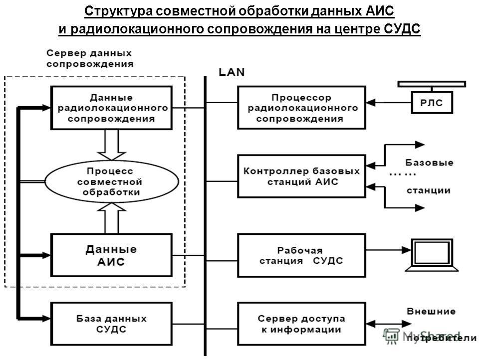Структура совместной обработки данных АИС и радиолокационного сопровождения на центре СУДС