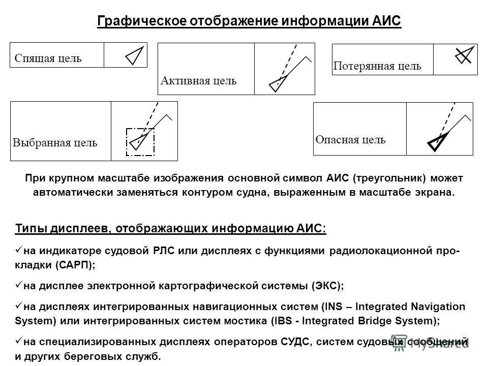 Графическое отображение информации АИС При крупном масштабе изображения основной символ АИС (треугольник) может автоматически заменяться контуром судна, выраженным в масштабе экрана. Типы дисплеев, отображающих информацию АИС: на индикаторе судовой Р