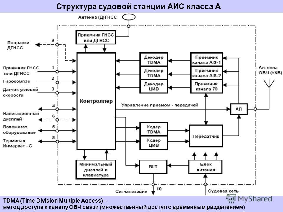 Структура судовой станции АИС класса А TDMA (Time Division Multiple Access) – метод доступа к каналу ОВЧ связи (множественный доступ с временным разделением)