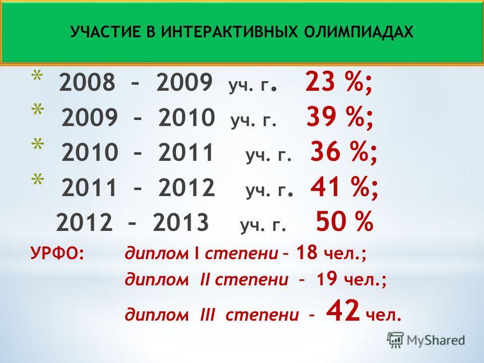 * 2008 – 2009 уч. г. 23 %; * 2009 – 2010 уч. г. 39 %; * 2010 – 2011 уч. г. 36 %; * 2011 – 2012 уч. г. 41 %; 2012 – 2013 уч. г. 50 % УРФО: диплом I степени – 18 чел.; диплом II степени – 1 9 чел.; диплом III степени – 42 чел. УЧАСТИЕ В ИНТЕРАКТИВНЫХ О