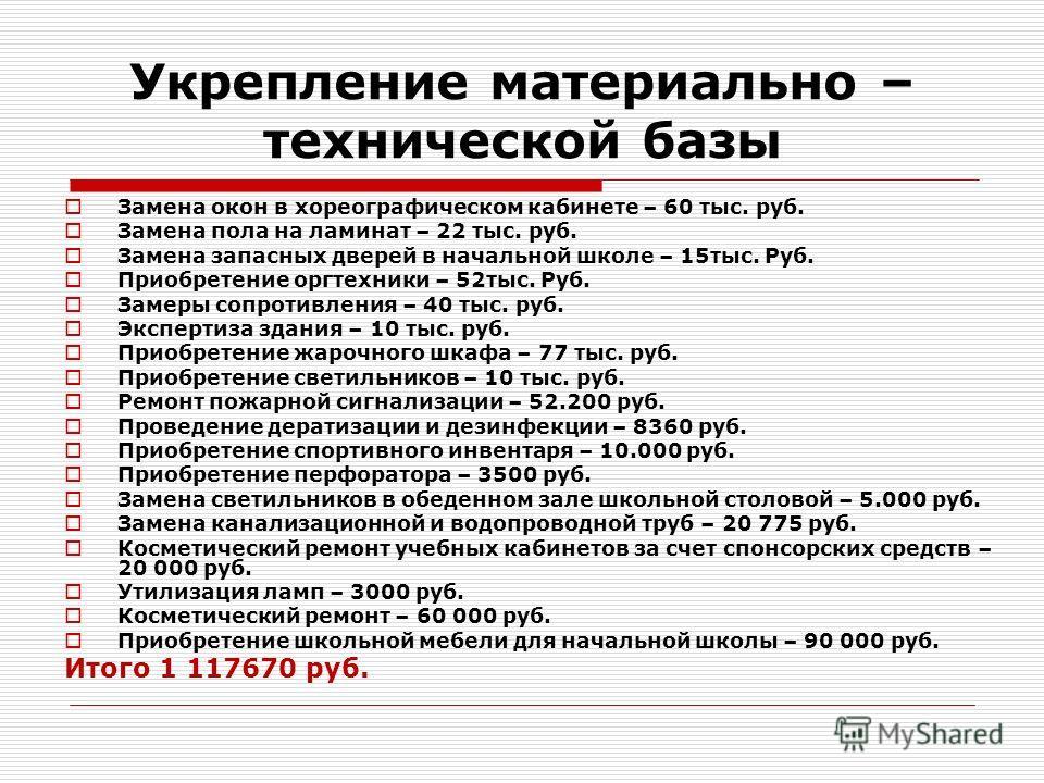 Укрепление материально – технической базы Замена окон в хореографическом кабинете – 60 тыс. руб. Замена пола на ламинат – 22 тыс. руб. Замена запасных дверей в начальной школе – 15 тыс. Руб. Приобретение оргтехники – 52 тыс. Руб. Замеры сопротивления