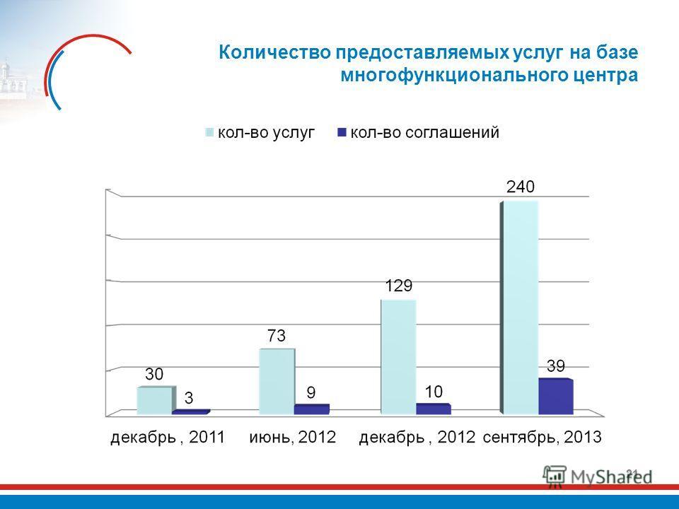 Количество предоставляемых услуг на базе многофункционального центра 21
