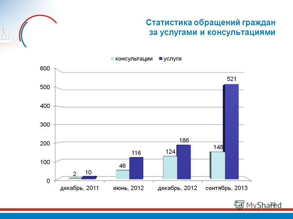 Статистика обращений граждан за услугами и консультациями 22