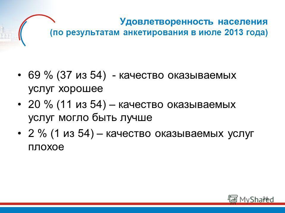 Удовлетворенность населения (по результатам анкетирования в июле 2013 года) 69 % (37 из 54) - качество оказываемых услуг хорошее 20 % (11 из 54) – качество оказываемых услуг могло быть лучше 2 % (1 из 54) – качество оказываемых услуг плохое 24