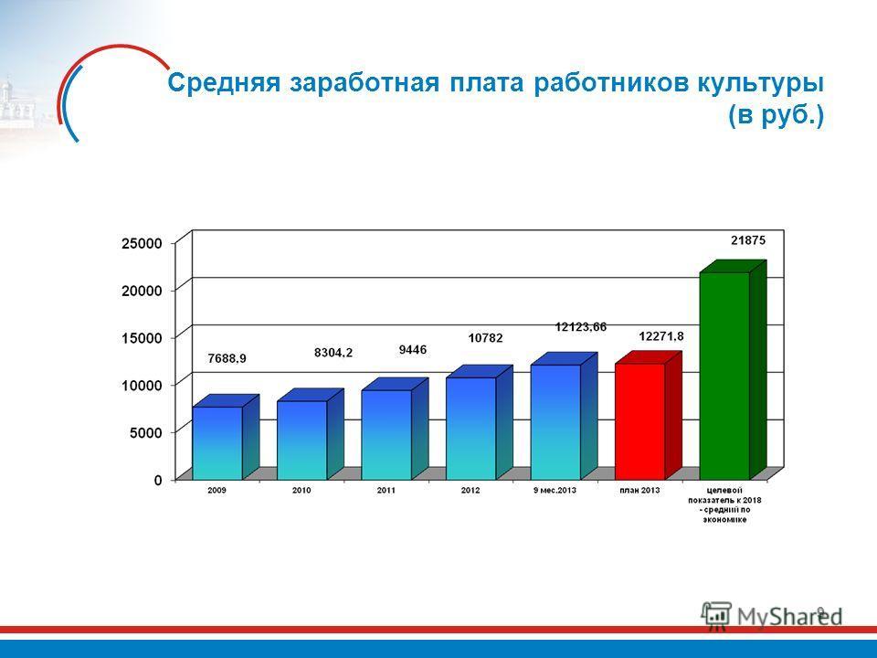 Средняя заработная плата работников культуры (в руб.) 9